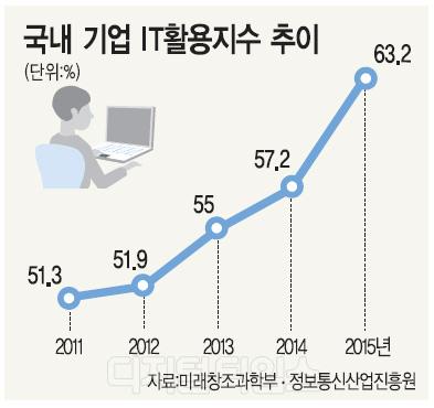 국내기업 IT 활용수준 큰폭 성장